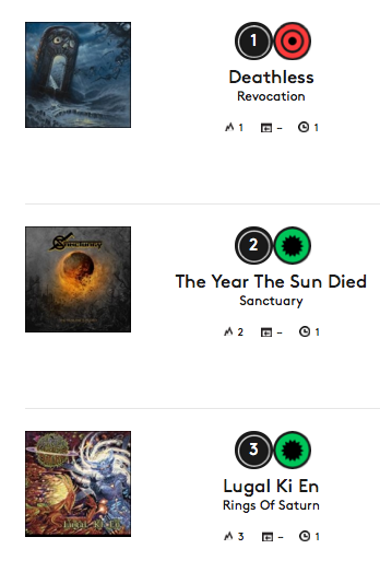 Revocation - Sanctuary - Lugal Ki En - Billboard Heatseekers Album Chart - November 1 - 2014