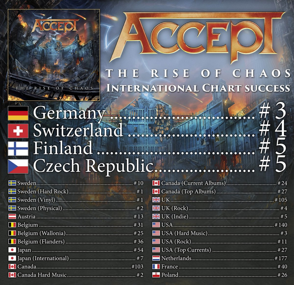 ACCEPT – 'The Rise Of Chaos' Enters Album Charts Worldwide